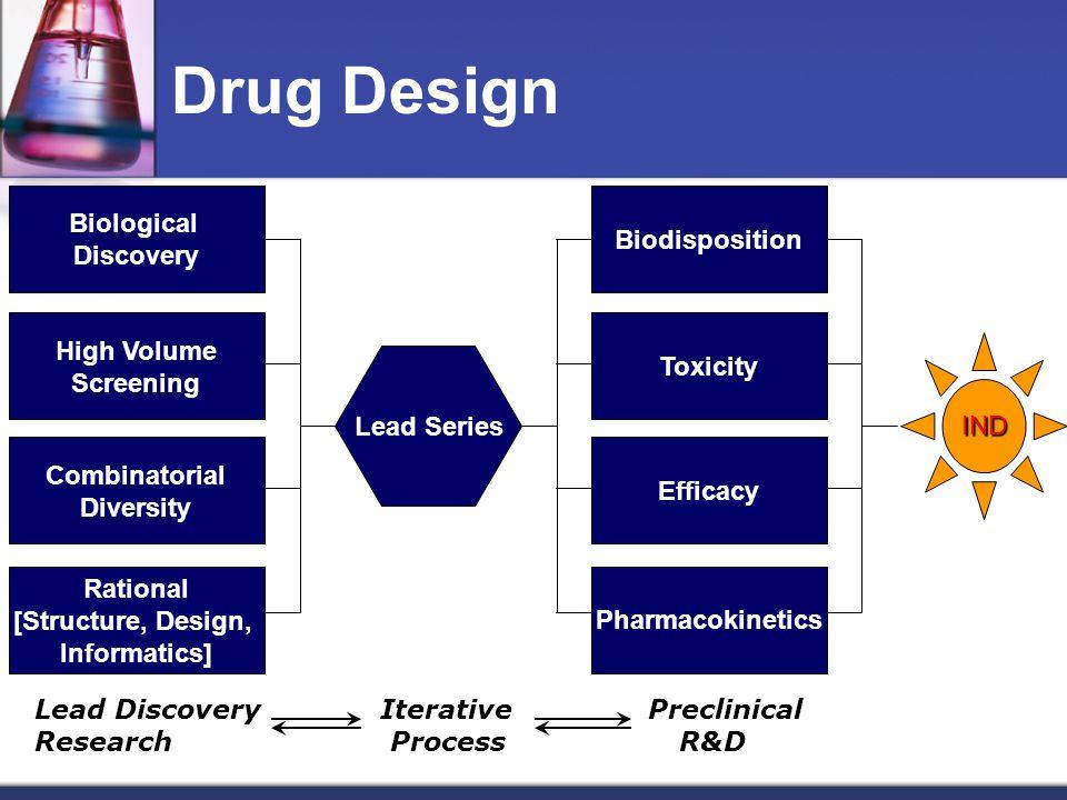 Pengembangan Obat Baru 8000 - 10000 2500 1 Percobaan Kimia Pertama Penapisan farmakologi Uji toksisitas akut Studi percobaan farmakologi yg lebih luas Uji toksisitas kronik & uji klinik