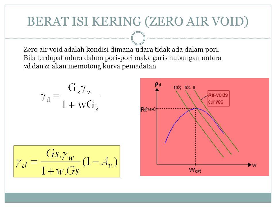 BERAT ISI KERING (ZERO AIR VOID) Zero air void adalah kondisi dimana udara tidak ada dalam pori. Bila terdapat udara dalam pori-pori maka garis hubung