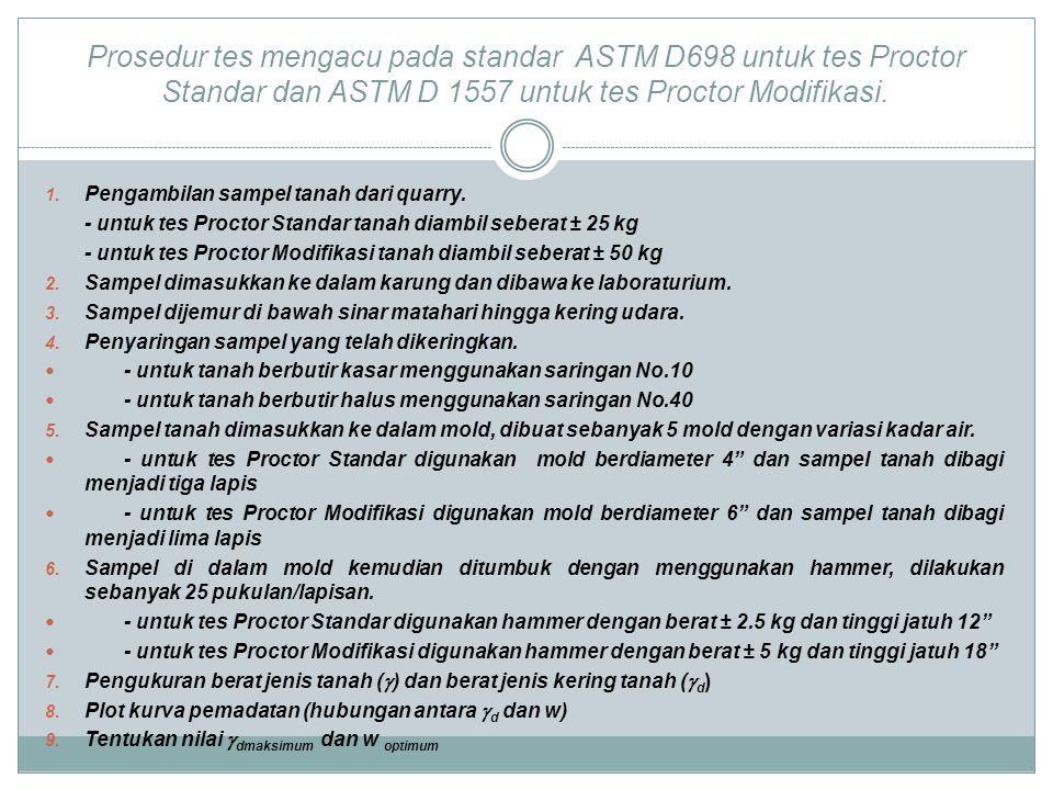 Prosedur tes mengacu pada standar ASTM D698 untuk tes Proctor Standar dan ASTM D 1557 untuk tes Proctor Modifikasi. 1. Pengambilan sampel tanah dari q