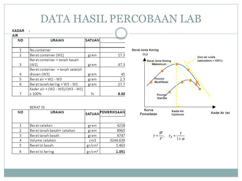 DATA HASIL PERCOBAAN LAB Berat Jenis Kering  d ) Kadar Air (w) Kadar Air Optimum Berat Jenis Kering Maksimum Proctor Modifikasi Proctor Standar Zero