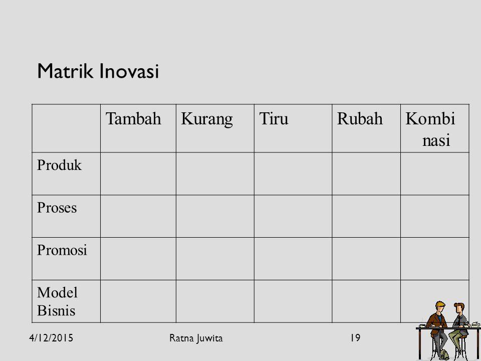 Matrik Inovasi TambahKurangTiruRubahKombi nasi Produk Proses Promosi Model Bisnis 4/12/201519Ratna Juwita