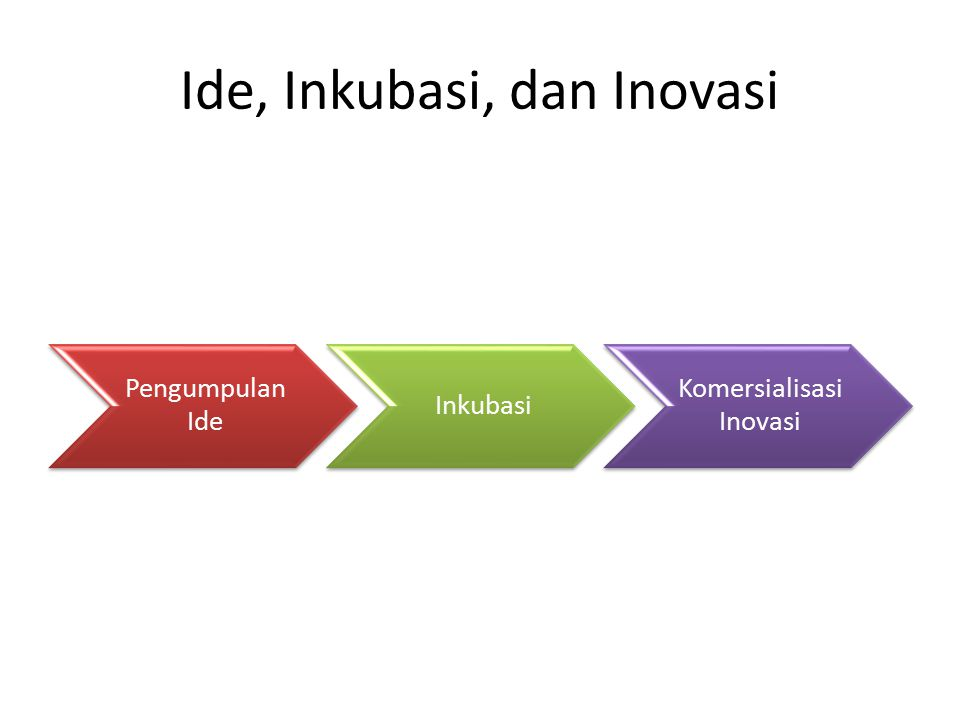 Ide, Inkubasi, dan Inovasi Pengumpulan Ide Inkubasi Komersialisasi Inovasi