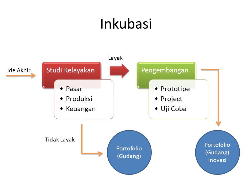 Inkubasi Studi Kelayakan Pasar Produksi Keuangan Pengembangan Prototipe Project Uji Coba Portofolio (Gudang) Inovasi Portofolio (Gudang) Ide Akhir Tid