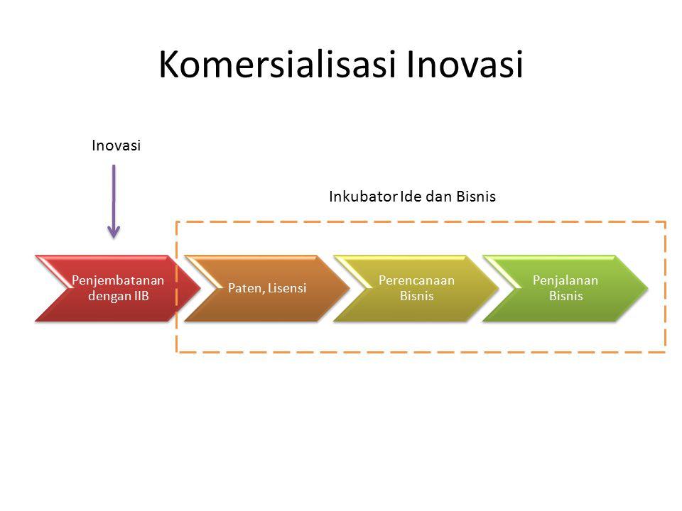 Komersialisasi Inovasi Penjembatanan dengan IIB Paten, Lisensi Perencanaan Bisnis Penjalanan Bisnis Inovasi Inkubator Ide dan Bisnis