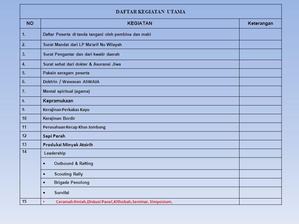 DAFTAR KEGIATAN UTAMA NOKEGIATANKeterangan 1.Daftar Peserta di tanda tangani oleh pembina dan mabi 2.Surat Mandat dari LP Ma ' arif Nu Wilayah 3.Surat