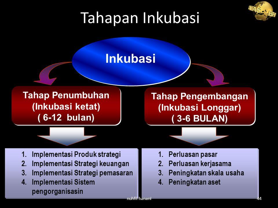 Tahap Penumbuhan (Inkubasi ketat) ( 6-12 bulan) Tahap Penumbuhan (Inkubasi ketat) ( 6-12 bulan) Tahap Pengembangan (Inkubasi Longgar) ( 3-6 BULAN) Tahap Pengembangan (Inkubasi Longgar) ( 3-6 BULAN) Inkubasi 1.Implementasi Produk strategi 2.Implementasi Strategi keuangan 3.Implementasi Strategi pemasaran 4.Implementasi Sistem pengorganisasin 1.Perluasan pasar 2.Perluasan kerjasama 3.Peningkatan skala usaha 4.Peningkatan aset Tahapan Inkubasi nuhfil hanani44