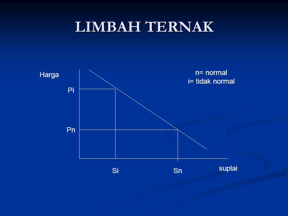 LIMBAH TERNAK Harga Pi Pn SiSn suplai n= normal i= tidak normal