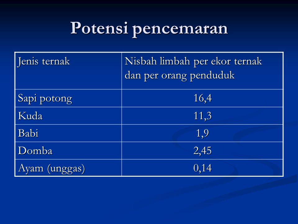 Potensi pencemaran Jenis ternak Nisbah limbah per ekor ternak dan per orang penduduk Sapi potong 16,4 Kuda11,3 Babi1,9 Domba2,45 Ayam (unggas) 0,14