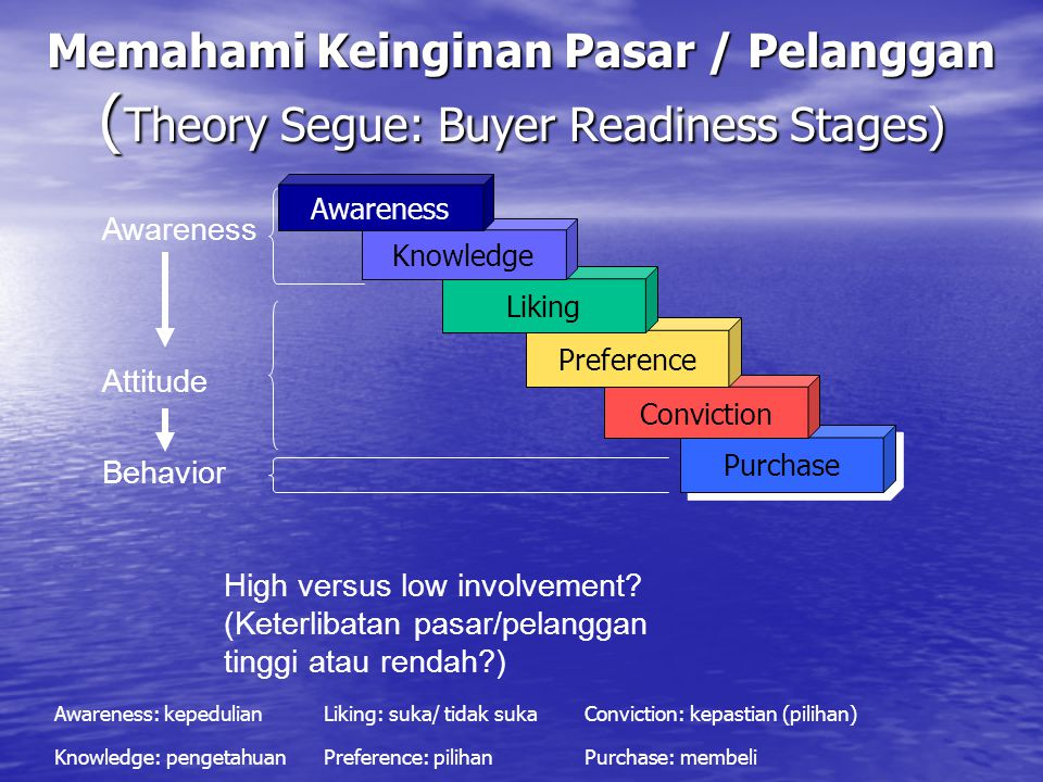 Memahami Keinginan Pasar / Pelanggan ( Theory Segue: Buyer Readiness Stages) Purchase Conviction Preference Liking Knowledge Awareness Attitude Behavior High versus low involvement.