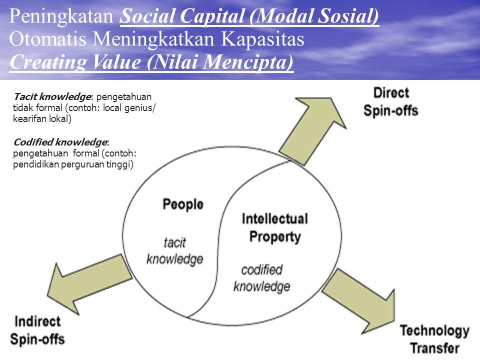 Peningkatan Social Capital (Modal Sosial) Otomatis Meningkatkan Kapasitas Creating Value (Nilai Mencipta) Tacit knowledge: pengetahuan tidak formal (c