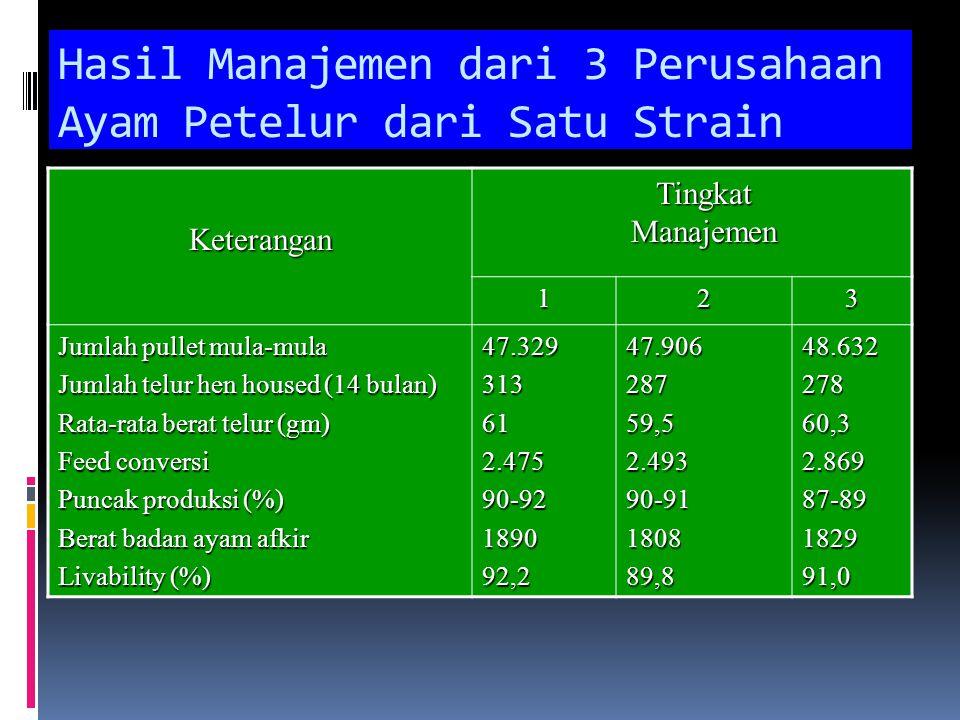 Hasil Manajemen dari 3 Perusahaan Ayam Petelur dari Satu Strain Keterangan Tingkat Manajemen 123 Jumlah pullet mula-mula Jumlah telur hen housed (14 b