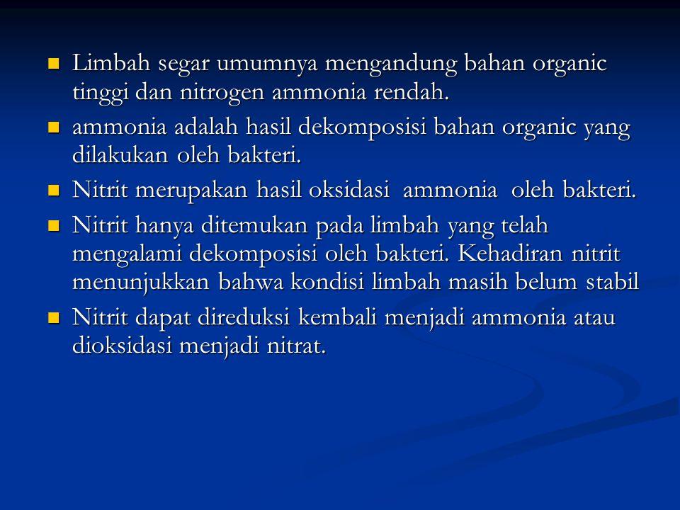 Limbah segar umumnya mengandung bahan organic tinggi dan nitrogen ammonia rendah. Limbah segar umumnya mengandung bahan organic tinggi dan nitrogen am