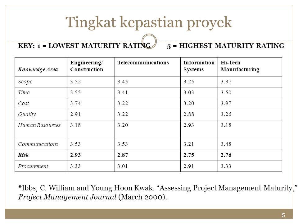 5 Tingkat kepastian proyek KEY: 1 = LOWEST MATURITY RATING 5 = HIGHEST MATURITY RATING Knowledge Area Engineering/ Construction TelecommunicationsInfo