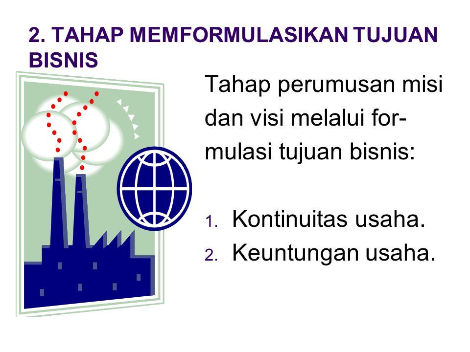 1.TAHAP PENEMUAN IDE SUMBER-SUMBER IDE Koran, majalah bisnis, internet, lingkungan dll.