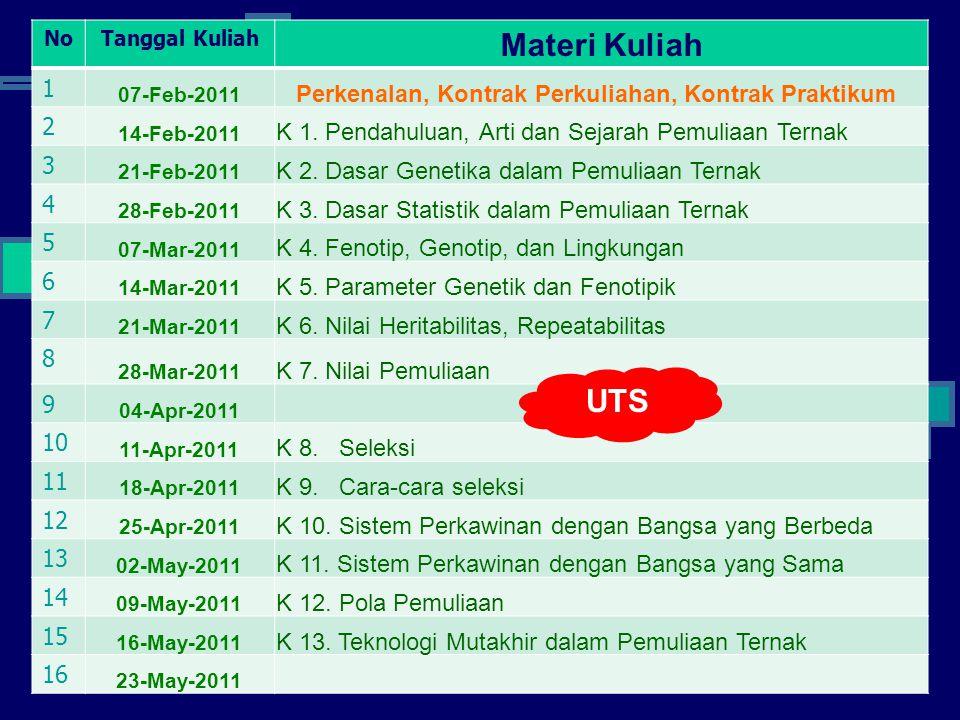 NoTanggal Kuliah Materi Kuliah 1 07-Feb-2011 Perkenalan, Kontrak Perkuliahan, Kontrak Praktikum 2 14-Feb-2011 K 1. Pendahuluan, Arti dan Sejarah Pemul