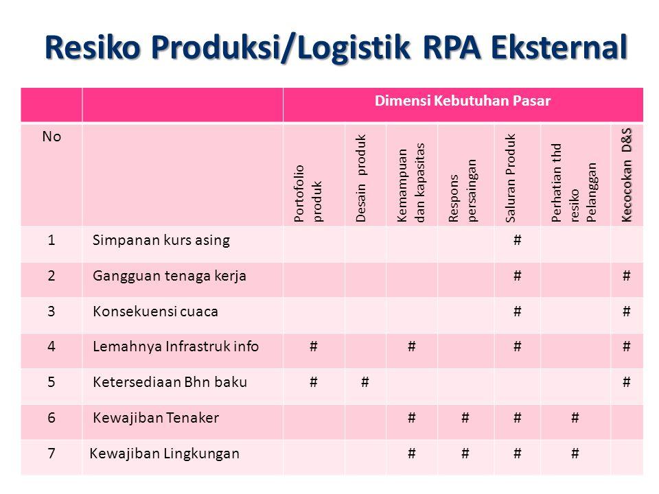 Resiko Produksi/Logistik RPA Eksternal Dimensi Kebutuhan Pasar No Portofolio produk Desain produk Kemampuan dan kapasitas Respons persaingan Saluran P
