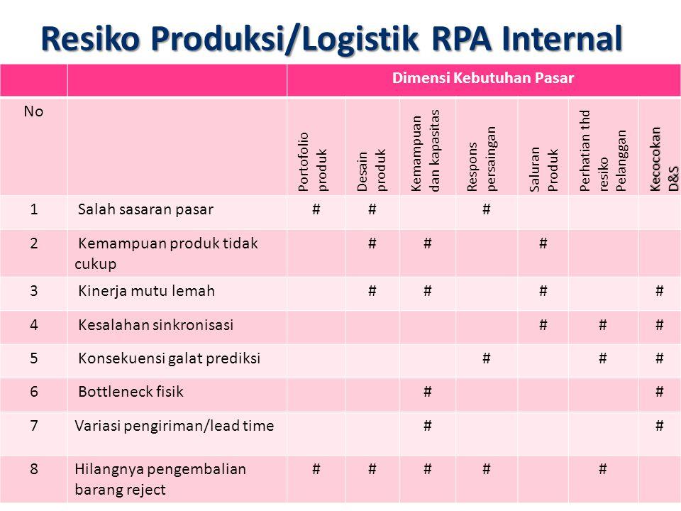 Resiko Produksi/Logistik RPA Internal Dimensi Kebutuhan Pasar No Portofolio produk Desain produk Kemampuan dan kapasitas Respons persaingan Saluran Pr