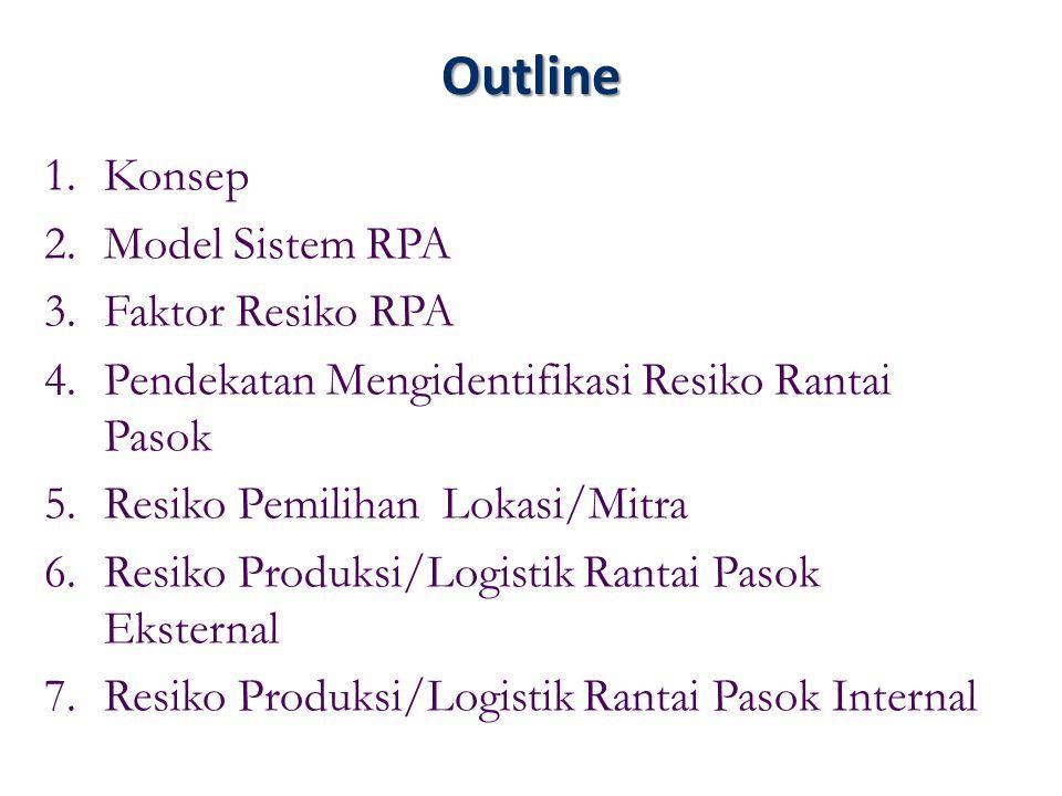 Outline 1.Konsep 2.Model Sistem RPA 3.Faktor Resiko RPA 4.Pendekatan Mengidentifikasi Resiko Rantai Pasok 5.Resiko Pemilihan Lokasi/Mitra 6.Resiko Pro