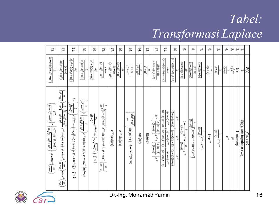Dr.-Ing. Mohamad Yamin16 Tabel: Transformasi Laplace