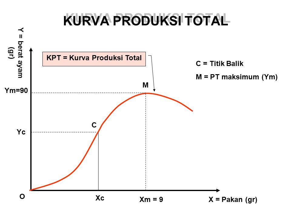 KURVA PRODUKSI TOTAL KPT = Kurva Produksi Total X = Pakan (gr)Xm = 9 Xc O Ym=90 Yc M C Y = berat ayam (gr) C = Titik Balik M = PT maksimum (Ym)