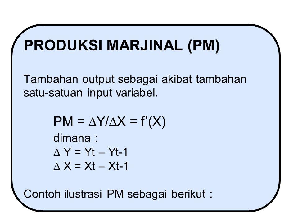 KURVA PRODUKSI RATA-RATA KPT = Kurva Produksi Total KPR = Kurva Produksi Rata-rata KPM = Kurva Produksi Marjinal X = Input VariabelXm XaXc O Ym Ya Yc M A C D E Yd Ye Y = Output C = Titik Balik  PM maksimum (D) E = PR maksimum ; PR dan PM berpotongan M = PT maksimum (Ym) ; PM = 0