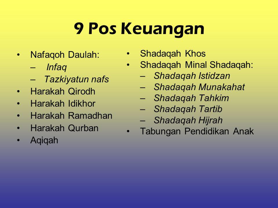 9 Pos Keuangan Nafaqoh Daulah: – Infaq –Tazkiyatun nafs Harakah Qirodh Harakah Idikhor Harakah Ramadhan Harakah Qurban Aqiqah Shadaqah Khos Shadaqah M