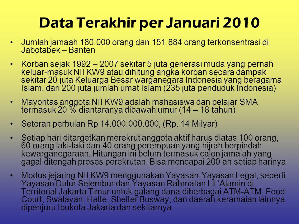 Data Terakhir per Januari 2010 Jumlah jamaah 180.000 orang dan 151.884 orang terkonsentrasi di Jabotabek – Banten Korban sejak 1992 – 2007 sekitar 5 j