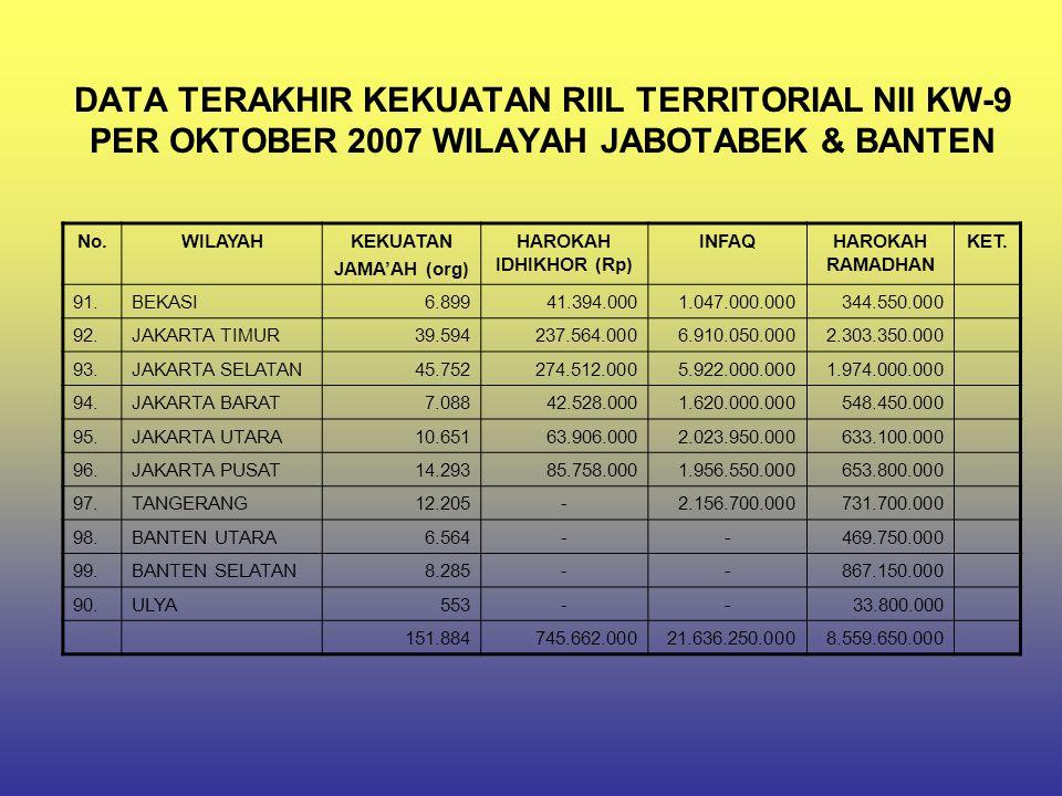 DATA TERAKHIR KEKUATAN RIIL TERRITORIAL NII KW-9 PER OKTOBER 2007 WILAYAH JABOTABEK & BANTEN No.WILAYAHKEKUATAN JAMA'AH (org) HAROKAH IDHIKHOR (Rp) IN