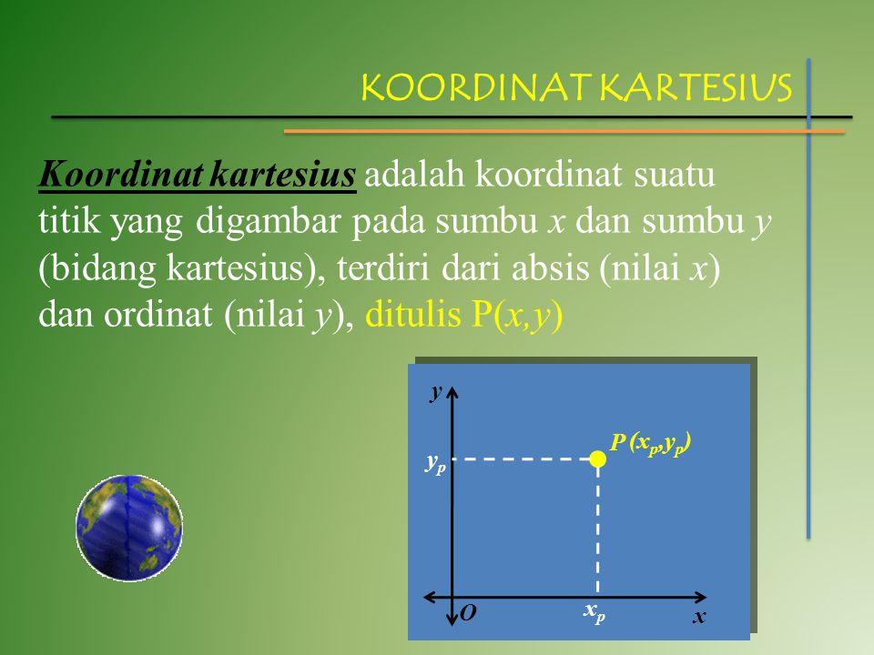 KOORDINAT KARTESIUS Koordinat kartesius adalah koordinat suatu titik yang digambar pada sumbu x dan sumbu y (bidang kartesius), terdiri dari absis (ni