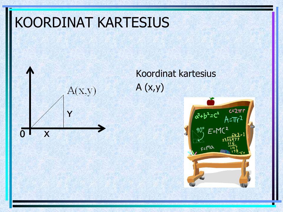 KOORDINAT KARTESIUS Koordinat kartesius A (x,y)