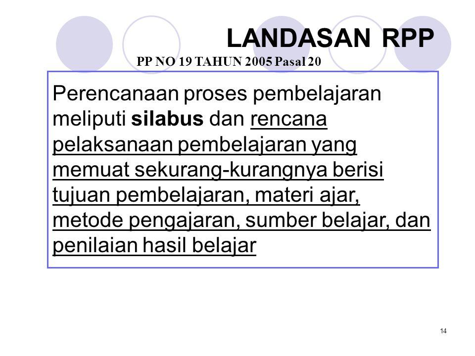 14 LANDASAN RPP Perencanaan proses pembelajaran meliputi silabus dan rencana pelaksanaan pembelajaran yang memuat sekurang-kurangnya berisi tujuan pem