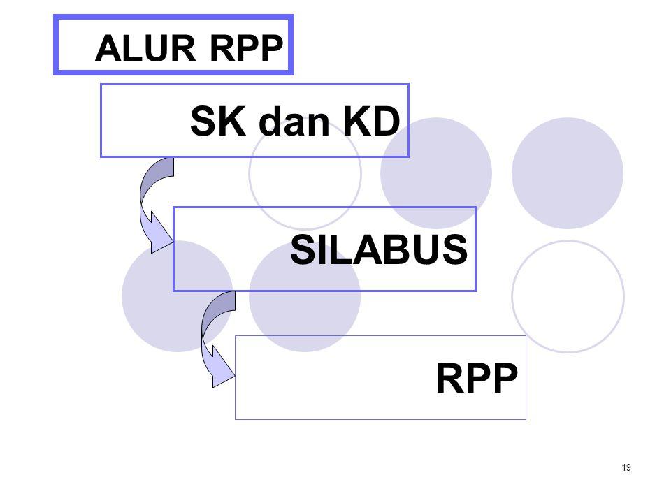 19 ALUR RPP SILABUS RPP SK dan KD