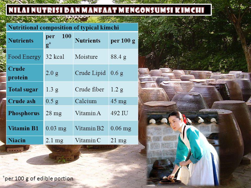 Laju fermentasi kimchi dapat dipengaruhi oleh konsentrasi garam dan suhu Kimchi optimum dikonsumsi jika mengandung 0.6- 0.8% titrasi asam (pH 4.2), 3% NaCl, dan kandungan asam organik yang cukup tinggi.