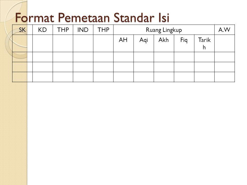 Format Pemetaan Standar Isi SKKDTHPINDTHPRuang LingkupA.W AHAqiAkhFiqTarik h
