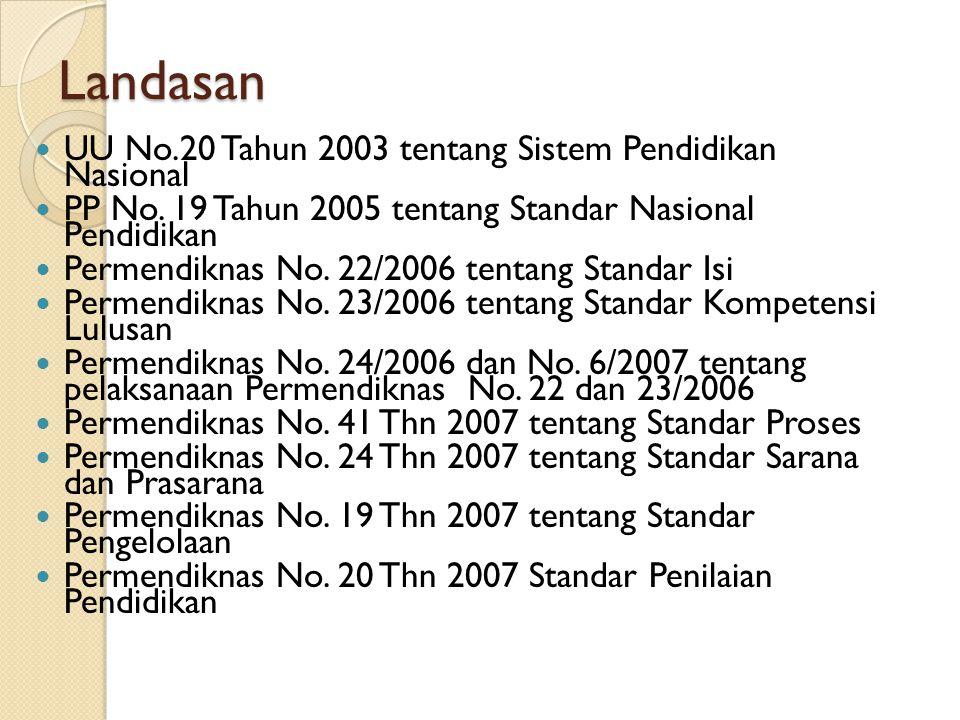 Landasan UU No.20 Tahun 2003 tentang Sistem Pendidikan Nasional PP No. 19 Tahun 2005 tentang Standar Nasional Pendidikan Permendiknas No. 22/2006 tent