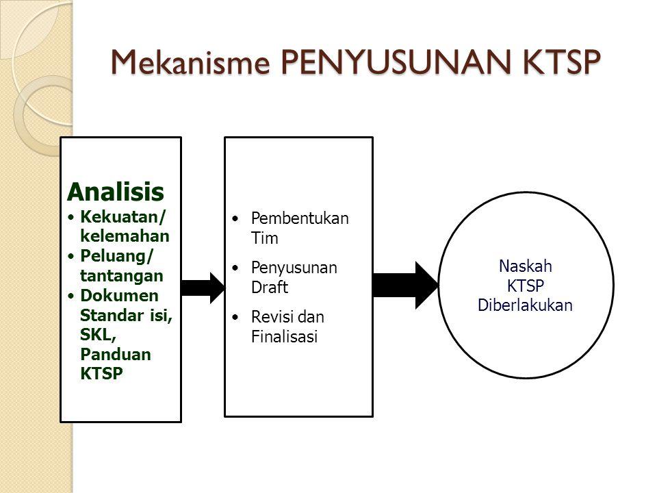 Mekanisme PENYUSUNAN KTSP Analisis Kekuatan/ kelemahan Peluang/ tantangan Dokumen Standar isi, SKL, Panduan KTSP Pembentukan Tim Penyusunan Draft Revi