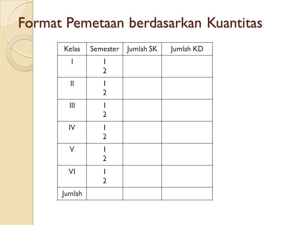 Format Pemetaan berdasarkan Kuantitas KelasSemesterJumlah SKJumlah KD I1212 II1212 III1212 IV1212 V1212 VI1212 Jumlah