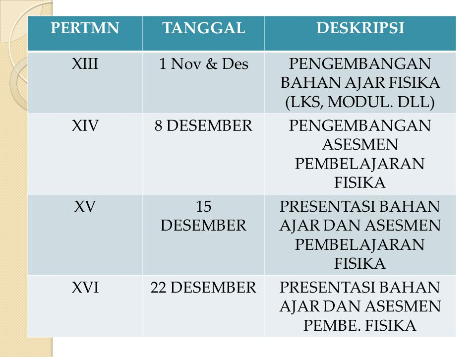 PERTMNTANGGALDESKRIPSI XIII1 Nov & DesPENGEMBANGAN BAHAN AJAR FISIKA (LKS, MODUL. DLL) XIV8 DESEMBERPENGEMBANGAN ASESMEN PEMBELAJARAN FISIKA XV15 DESE