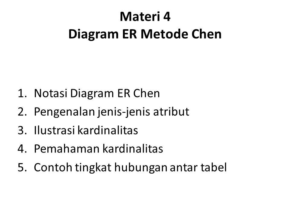 Materi 4 Diagram ER Metode Chen 1.Notasi Diagram ER Chen 2.Pengenalan jenis-jenis atribut 3.Ilustrasi kardinalitas 4.Pemahaman kardinalitas 5.Contoh t