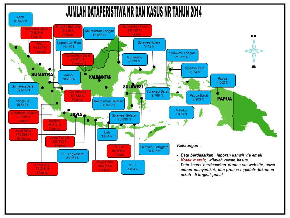 Kasus-Kasus Nikah Tahun 2014 - Maret 2015 1.Administrasi Pencatatan Nikah tidak sesuai aturan dan perundangan; terjadi di Provinsi Jawa Barat (8 kasus), Banten (4 kasus), DKI Jakarta (5 kasus), Jawa Tengah (2 kasus), Jawa Timur, Lampung, Sumatera Utara, Riau, Bangka Belitung, Kalimantan Barat, dan NTB masing masing 1 (satu) kasus.