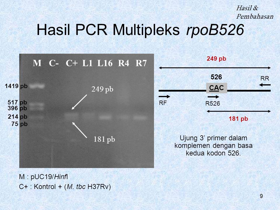 9 Hasil PCR Multipleks rpoB526 M : pUC19/HinfI C+ : Kontrol + (M. tbc H37Rv) Hasil & Pembahasan MC- L1C+L16R4R7 249 pb 181 pb 249 pb 181 pb RR RF R526