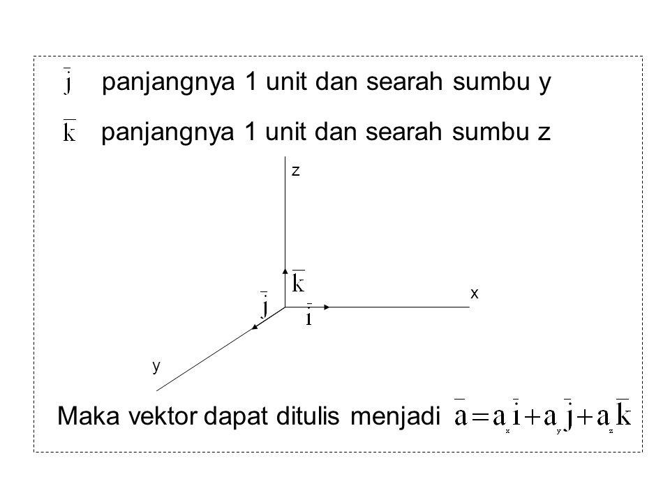 panjangnya 1 unit dan searah sumbu y panjangnya 1 unit dan searah sumbu z x y z Maka vektor dapat ditulis menjadi
