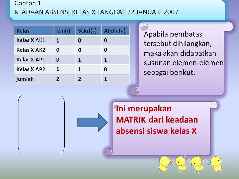 Contoh 1 KEADAAN ABSENSI KELAS X TANGGAL 22 JANUARI 2007 KelasIzin(i)Sakit(s)Alpha(a) Kelas X AK1100 Kelas X AK2000 Kelas X AP1011 Kelas X AP2110 juml