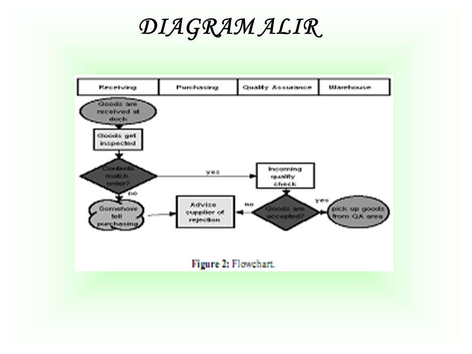 Diagram Sebab dan Akibat