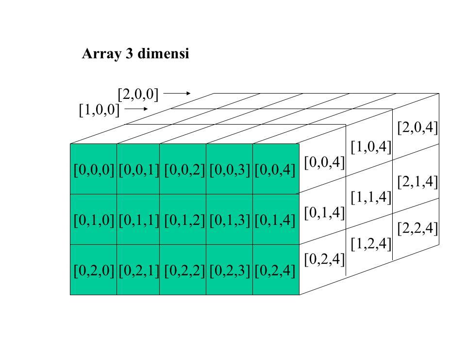 [0,0,0] [0,0,1] [0,0,2] [0,0,3] [0,0,4] [0,1,0] [0,1,1] [0,1,2] [0,1,3] [0,1,4] [0,2,0] [0,2,1] [0,2,2] [0,2,3] [0,2,4] Array 3 dimensi [1,2,4] [2,2,4