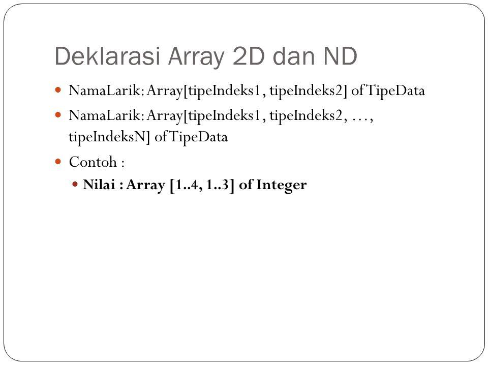 Deklarasi Array 2D dan ND NamaLarik: Array[tipeIndeks1, tipeIndeks2] of TipeData NamaLarik: Array[tipeIndeks1, tipeIndeks2, …, tipeIndeksN] of TipeDat
