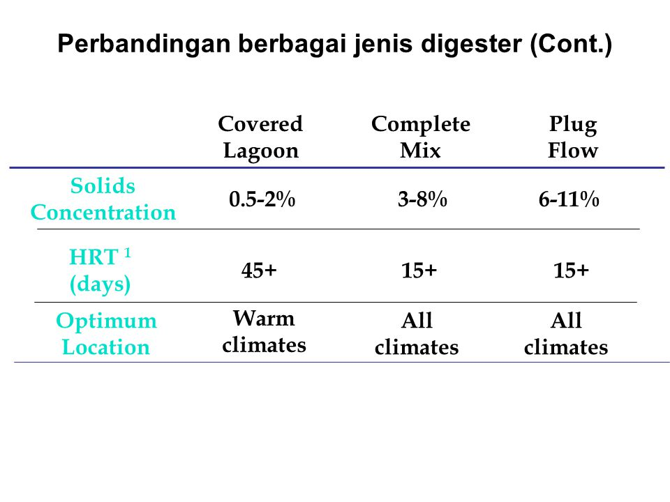 Covered Lagoon Complete Mix Plug Flow Solids Concentration HRT 1 (days) Optimum Location 0.5-2% 45+ Warm climates 6-11% 15+ All climates 3-8% 15+ All