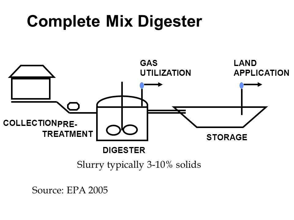 Complete Mix Digester COLLECTION PRE- TREATMENT STORAGE LAND APPLICATION Source: EPA 2005 DIGESTER GAS UTILIZATION Slurry typically 3-10% solids