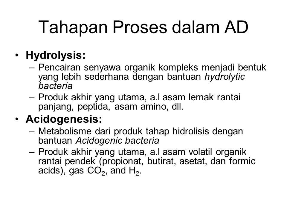 Tahapan Proses dalam AD Hydrolysis: –Pencairan senyawa organik kompleks menjadi bentuk yang lebih sederhana dengan bantuan hydrolytic bacteria –Produk akhir yang utama, a.l asam lemak rantai panjang, peptida, asam amino, dll.