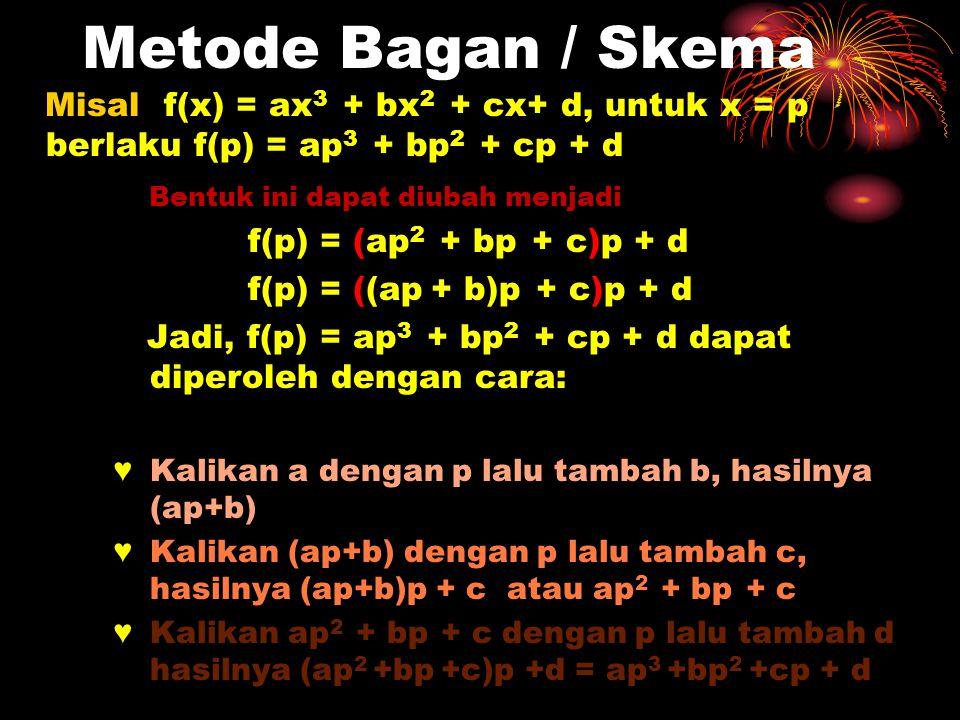 Metode Bagan / Skema Misal f(x) = ax 3 + bx 2 + cx+ d, untuk x = p berlaku f(p) = ap 3 + bp 2 + cp + d Bentuk ini dapat diubah menjadi f(p) = (ap 2 +